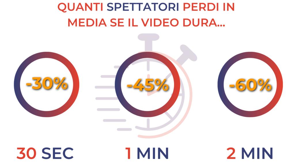 Quanti spettatori perdi in media se il video dura: 30 secondi, 1 minuto e 2 minuti?